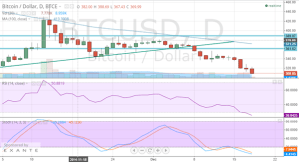 Daily Chart BTC/USD