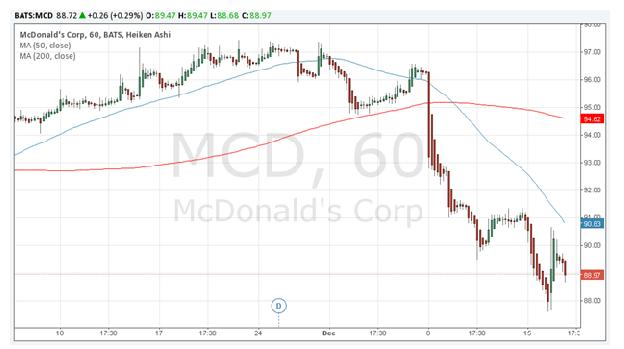 NYSE:MCD Daily Trading Chart