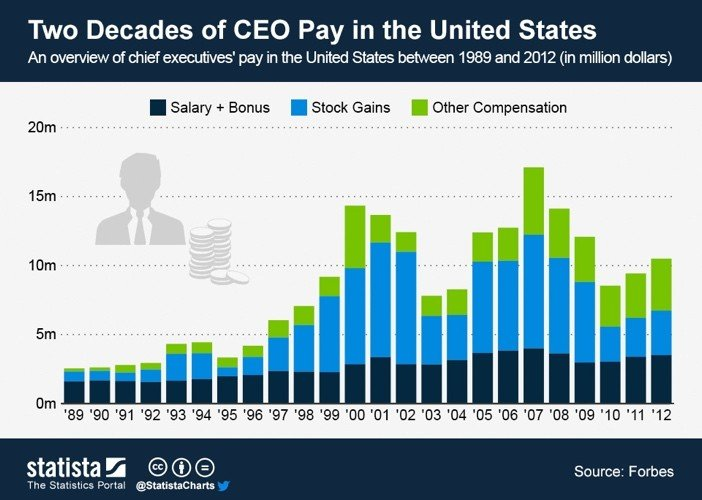 CEO Pay USA