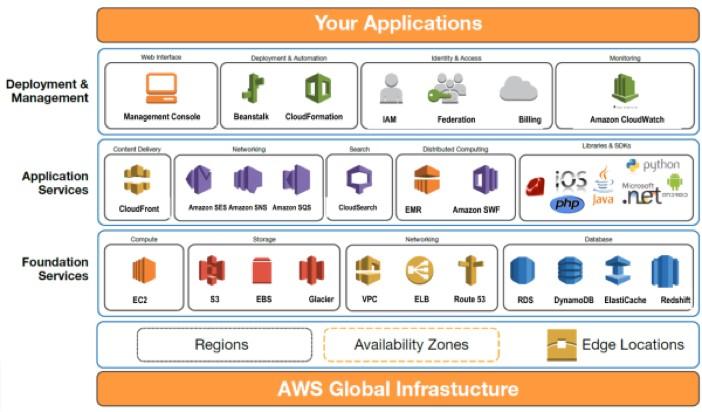 Amazon Web Services Architecture