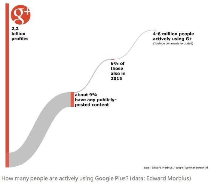 Google+ Users
