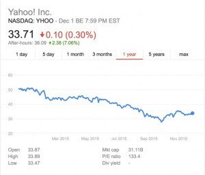 Yahoo Share Price 1 Year