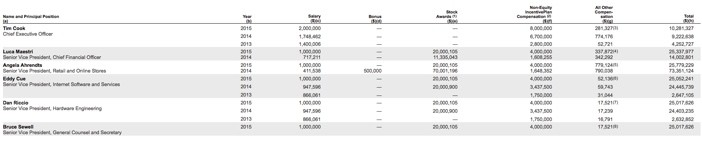Apple SEC Filing Executive Pay