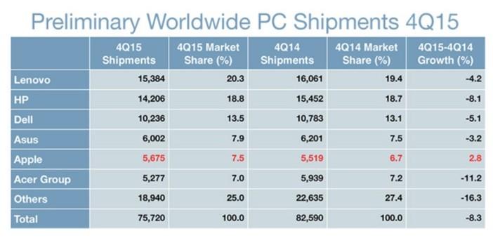 Gartner PC Market 2015 Pic 1