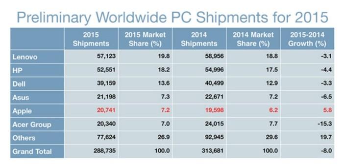 Gartner PC Market 2015 Pic 2