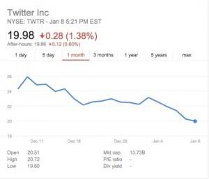 Twitter Stock Price 1