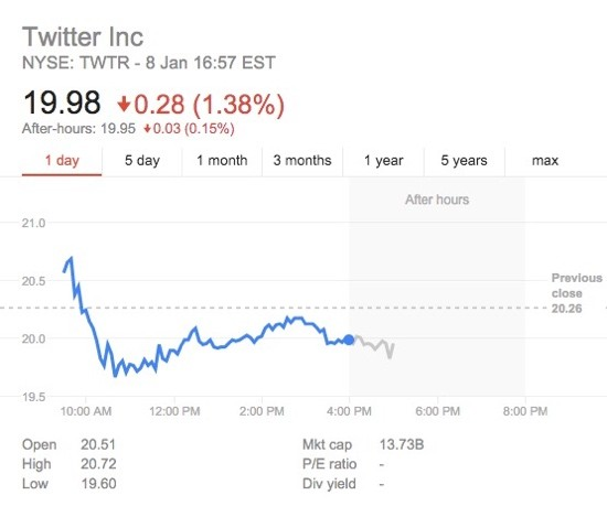 Twitter Stock Price 2