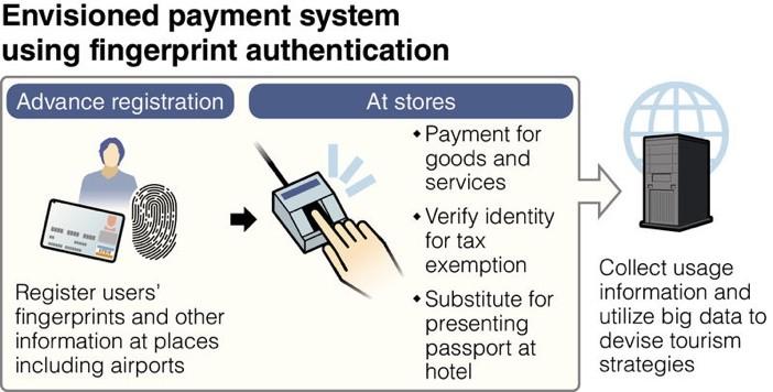 Japan Fingerprint Payment System