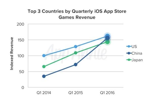 iOS App Store Revenue 2