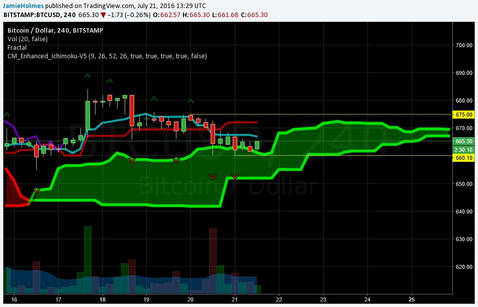 July 21 bitcoin trading chart